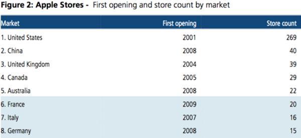 苹果零售店数量