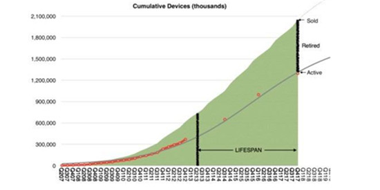 苹果设备平均寿命