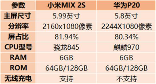 小米MIX 2S对比华为P20