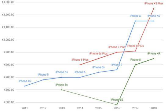 苹果iPhone价格是如何涨到10000元的?数据告诉你